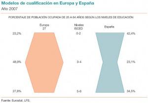 Población ocupada según nivel educativo